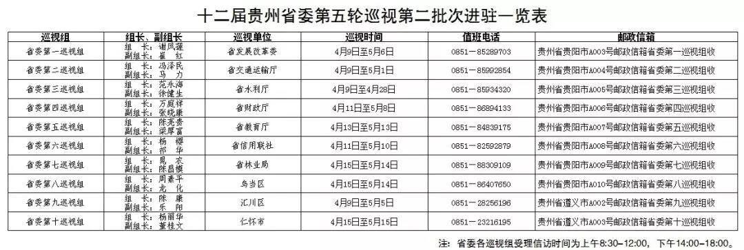 十二届贵州省委第五轮巡视第二批次全部进驻,